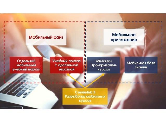 Решения Websoft для мобильного обучения Slide 2