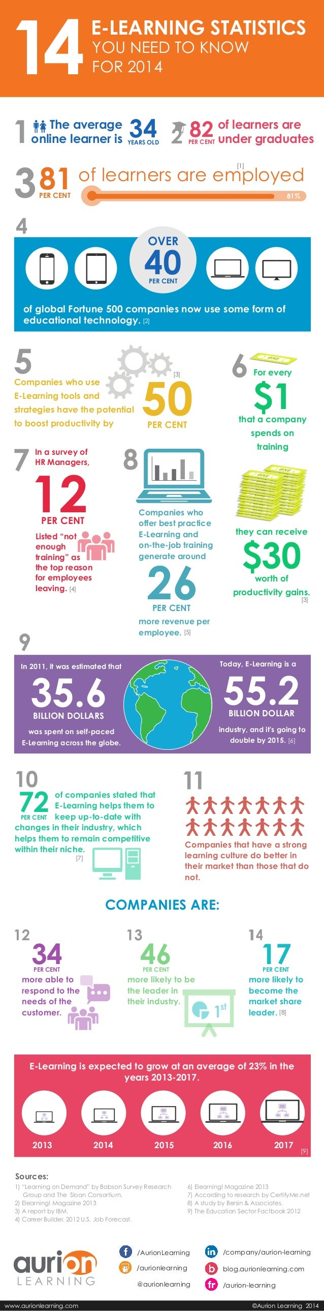 E-LEARNING STATISTICS YOU NEED TO KNOW FOR 2014  The average online learner is  34  82 of learners are under graduates  PE...
