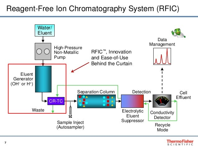 an analysis of the ion in water Reading a water report  if your local water analysis does not list the bicarbonate ion concentration (ppm), nor alkalinity as caco 3, to give you an idea of the.