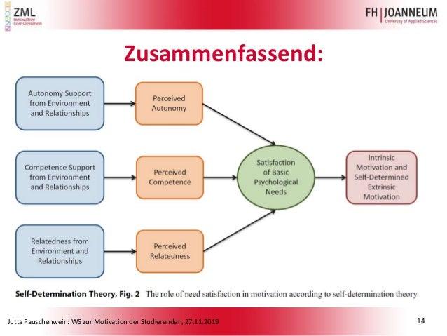 Jutta Pauschenwein: WS zur Motivation der Studierenden, 27.11.2019 Zusammenfassend: 14