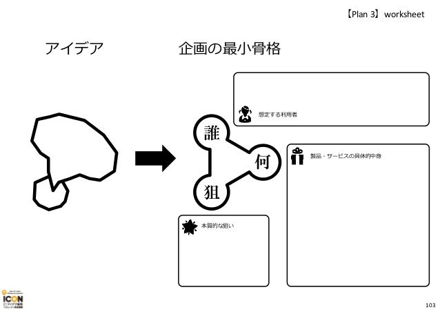 製品・サービスの具体的中身 アイデア 【Plan 3】worksheet 企画の最⼩骨格 想定する利用者 本質的な狙い 誰 何 狙 103