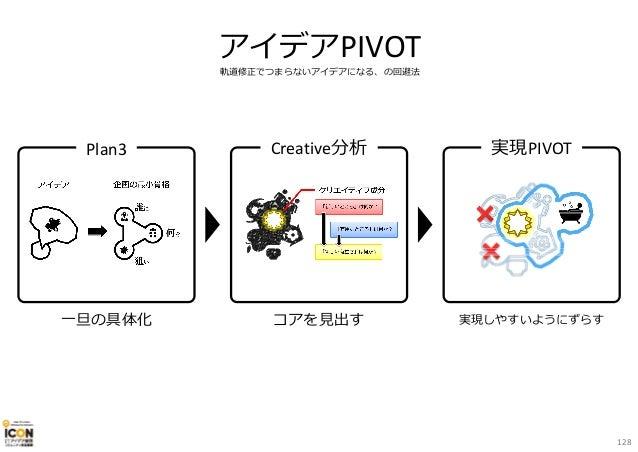 アイデアPIVOT 軌道修正でつまらないアイデアになる、の回避法 一旦の具体化 Plan3 コアを⾒出す Creative分析 実現しやすいようにずらす 実現PIVOT 128