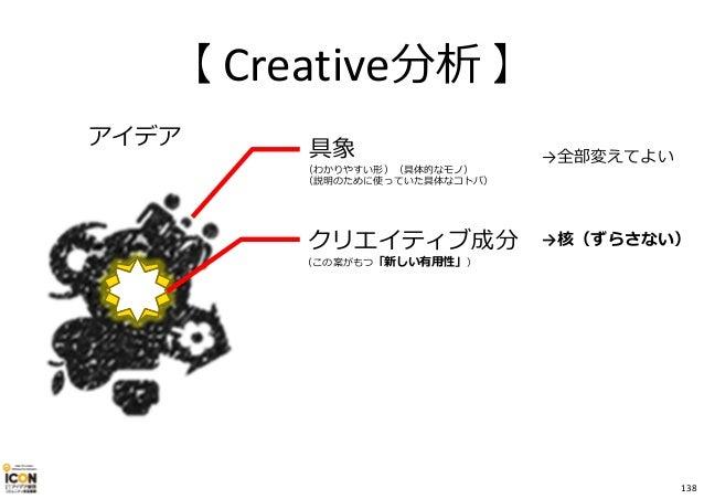 【 Creative分析 】 アイデア 具象 (わかりやすい形)(具体的なモノ) (説明のために使っていた具体なコトバ) クリエイティブ成分 (この案がもつ「新しい有用性」) →全部変えてよい →核(ずらさない) 138