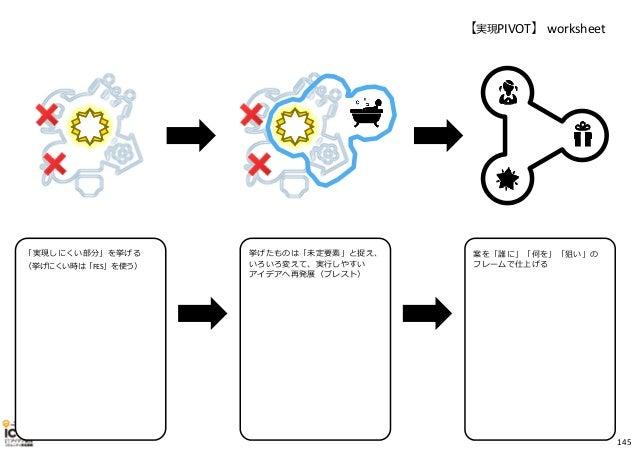 【実現PIVOT】 worksheet 「実現しにくい部分」を挙げる (挙げにくい時は「FES」を使う) 挙げたものは「未定要素」と捉え、 いろいろ変えて、実⾏しやすい アイデアへ再発展(ブレスト) 案を「誰に」「何を」「狙い」の フレームで仕...
