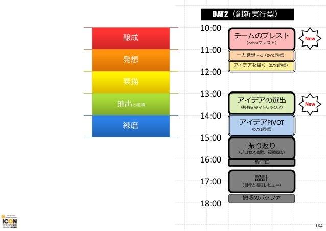 チームのブレスト (Zebraブレスト) アイデアの選出 (共有&AFマトリックス) アイデアPIVOT (DAY1同様) アイデアを描く(DAY1同様) 一人発想+α(DAY1同様) 10:00 11:00 12:00 13:00 14:00...