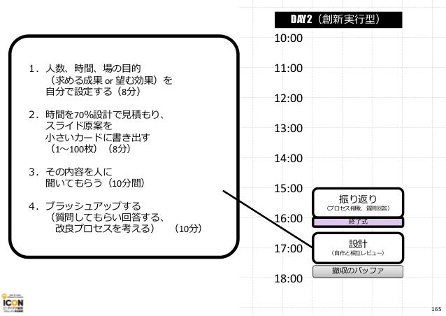 10:00 11:00 12:00 13:00 14:00 15:00 16:00 17:00 18:00 振り返り (プロセス俯瞰、質問回答) 設計 (自作と相互レビュー) 終了式 撤収のバッファ DAY2(創新実⾏型) 1.人数、時間、場の...