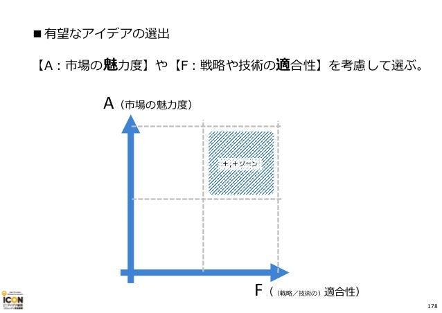 ■有望なアイデアの選出 【A︓市場の魅⼒度】や【F︓戦略や技術の適合性】を考慮して選ぶ。 A(市場の魅⼒度) F((戦略/技術の)適合性) +,+ゾーン 178