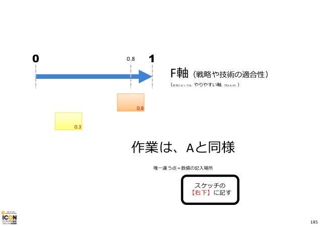 F軸(戦略や技術の適合性) 0.8 10 (状況によっては、やりやすい軸、でもいいが。) スケッチの 【右下】に記す 作業は、Aと同様 唯一違う点=数値の記入場所 0.3 0.8 185