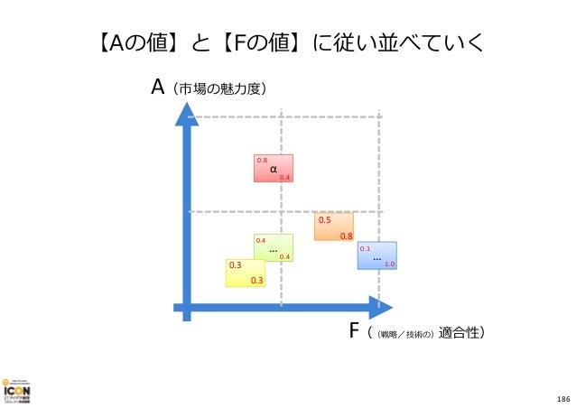 【Aの値】と【Fの値】に従い並べていく A(市場の魅⼒度) F((戦略/技術の)適合性) α … … 0.4 0.1 0.8 0.3 0.8 0.4 0.5 1.00.3 0.4 186