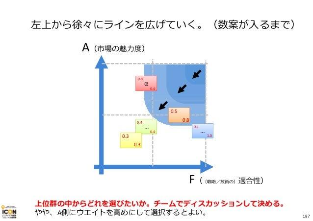 A(市場の魅⼒度) F((戦略/技術の)適合性) α … … 0.4 0.1 0.8 0.3 0.8 0.4 0.5 1.00.3 0.4 左上から徐々にラインを広げていく。(数案が入るまで) 上位群の中からどれを選びたいか。チームでディスカッ...