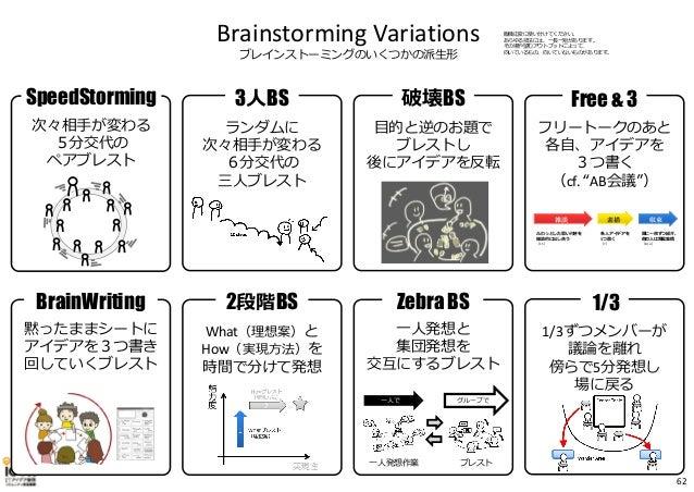 Brainstorming Variations ブレインストーミングのいくつかの派⽣形 BrainWriting 黙ったままシートに アイデアを3つ書き 回していくブレスト SpeedStorming 次々相⼿が変わる 5分交代の ペアブレス...