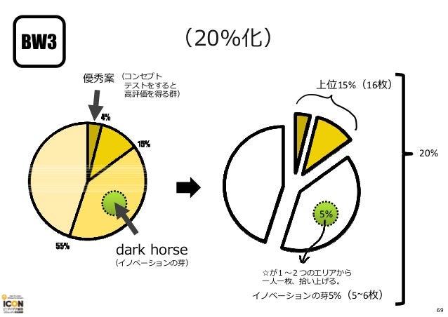 ☆が1〜2つのエリアから 一人一枚、拾い上げる。 dark horse (イノベーションの芽) 優秀案 (コンセプト テストをすると 高評価を得る群) (20%化) 5% 上位15%(16枚) イノベーションの芽5%(5~6枚) 20% BW3...