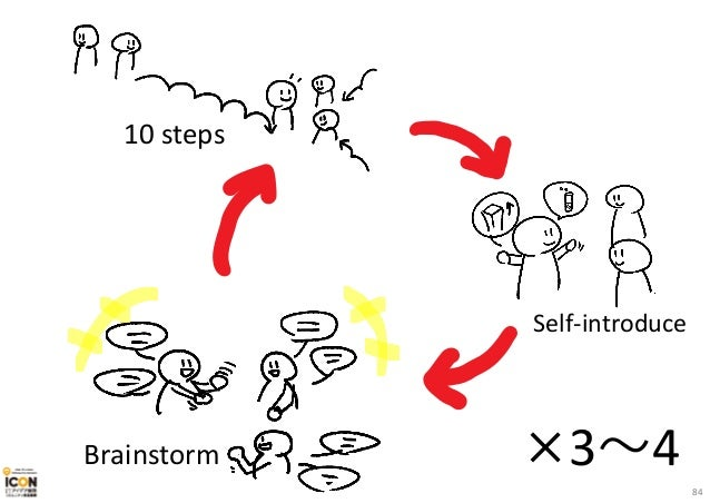 ×3〜4 10 steps Self-introduce Brainstorm 84