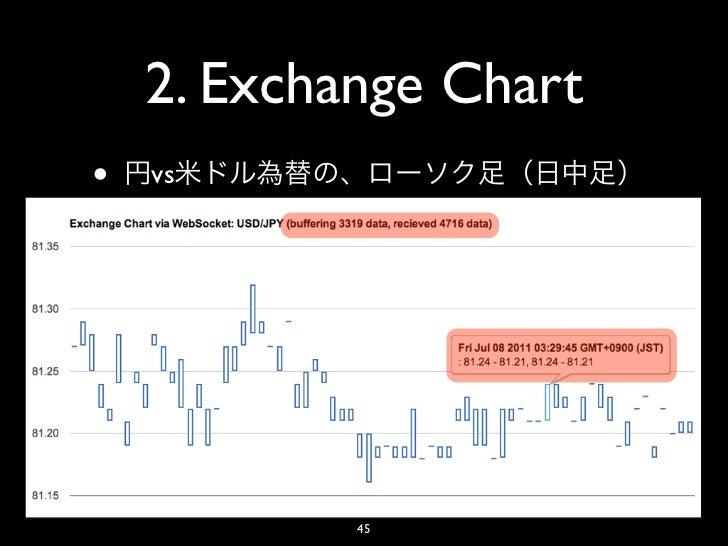 2. Exchange Chart•   vs            45