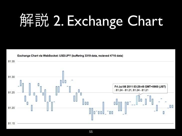 2. Exchange Chart     55