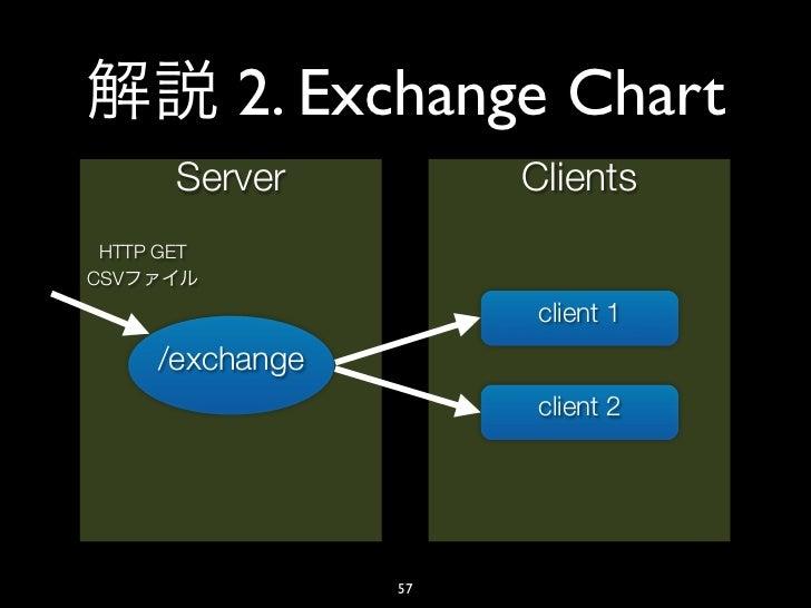 2. Exchange Chart        Server         Clients HTTP GETCSV                        client 1      /exchange                ...