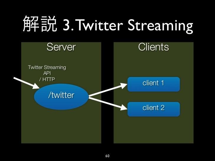 3. Twitter Streaming        Server            ClientsTwitter Streaming       API     / HTTP                           clie...