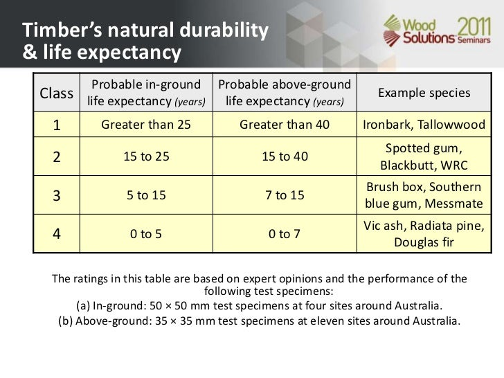 Image result for durability rating of timber