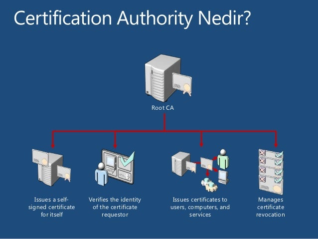 Active Directory Certificate Authority – Reikan