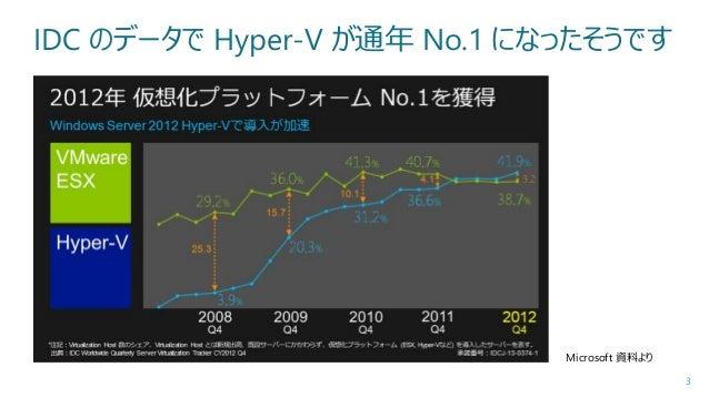 Hyper-V の本格採用に必要なエンタープライズ設計術 Slide 3