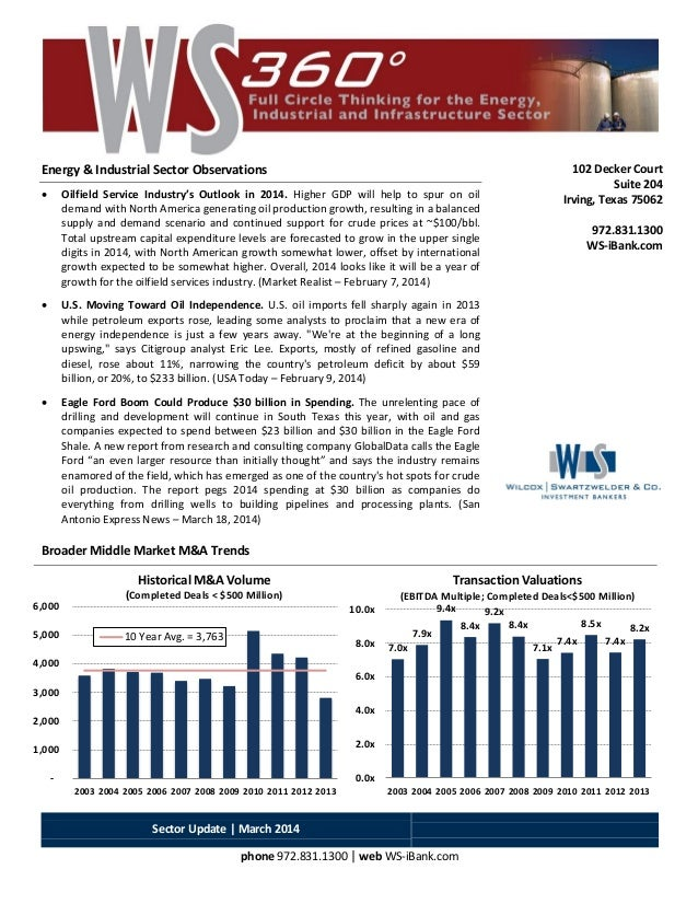 Sector Update | March 2014 phone 972.831.1300 | web WS-iBank.com - 1,000 2,000 3,000 4,000 5,000 6,000 2003 2004 2005 2006...