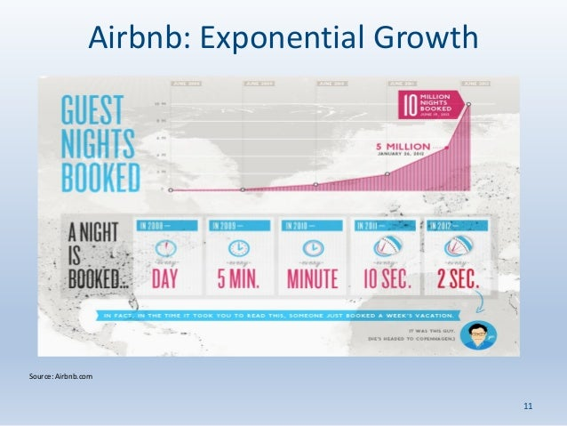 The Sharing Economy: Uber and Airbnb – Can They Exist in a ...