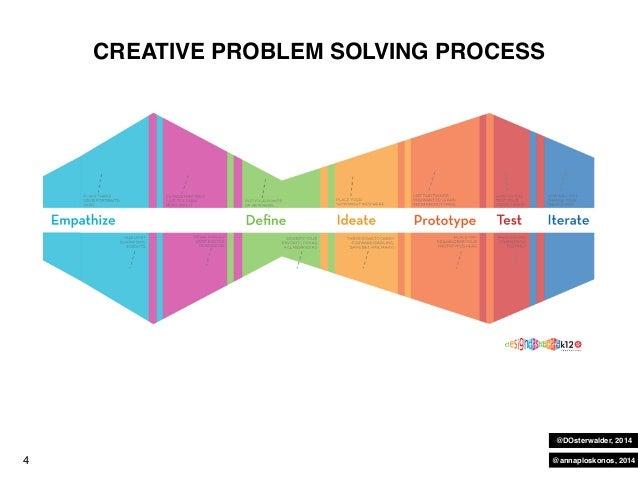 Ws Facilitating the group design thinking process