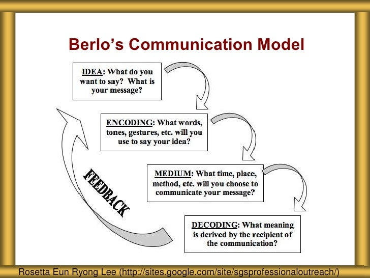 berlo communication Criticism of berlo's smcr model of communication: 1 no feedback / don't know about the effect 2 does not mention barriers to communication 3 no room for noise 4 complex model 5 it is a linear model of communication 6 needs people to be on same level for communication to occur but not true in real life 7 main drawback of the model is that.