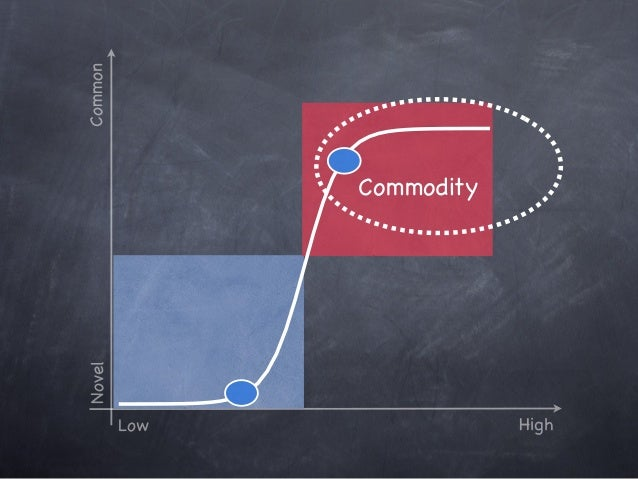 Novel Low High Common Innovation Commodity