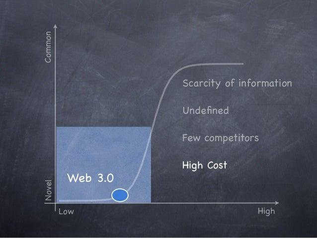 Novel Low High Common Six Sigma Innovation