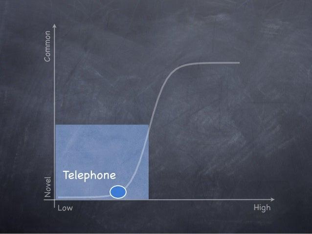 Novel Low High Common Product Customer perception