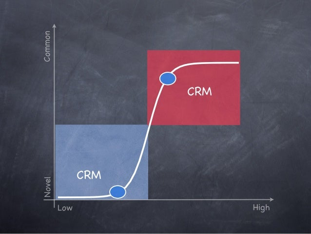 Operations IT HR Marketing Sales Finance