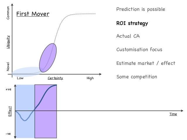 3. Increasing pressure. 2. More disruption. 1. Faster, Faster.