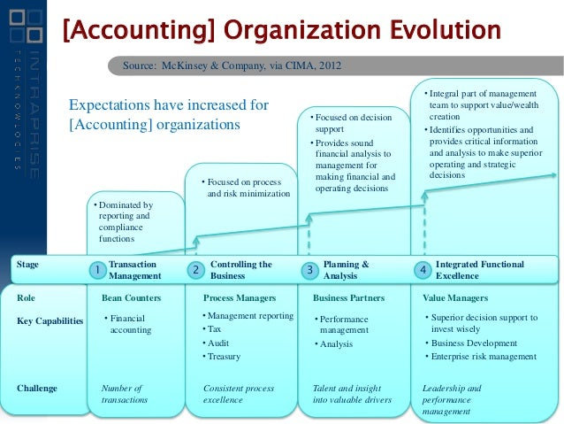 evolution of management accounting The evolution of management accounting essays: over 180,000 the evolution of management accounting essays, the evolution of management accounting term papers, the evolution of management accounting research paper, book reports 184 990 essays, term and research papers available for unlimited access.