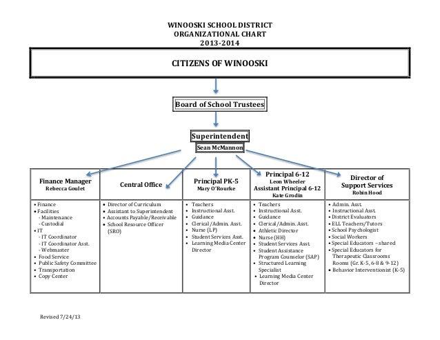 WINOOSKI SCHOOL DISTRICT ORGANIZATIONAL CHART 2013-2014  CITIZENS OF WINOOSKI  Board of School Trustees  Superintendent Se...