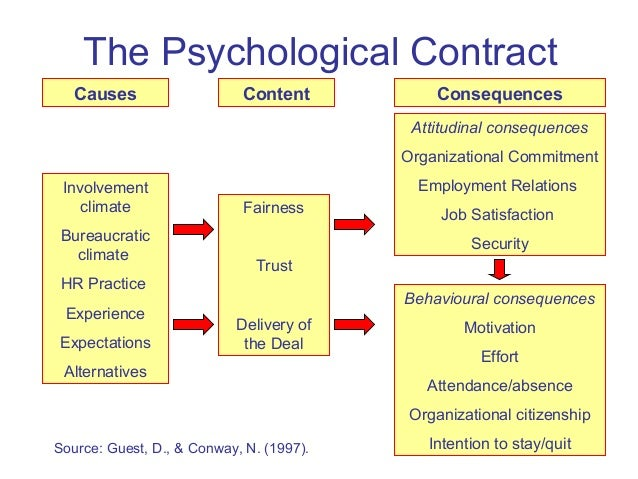 what is the psychological contract Guest blog from, kelly tucker, director of hr consultancy, hr star creating a culture within your business that values the efforts and contributions of your employees.