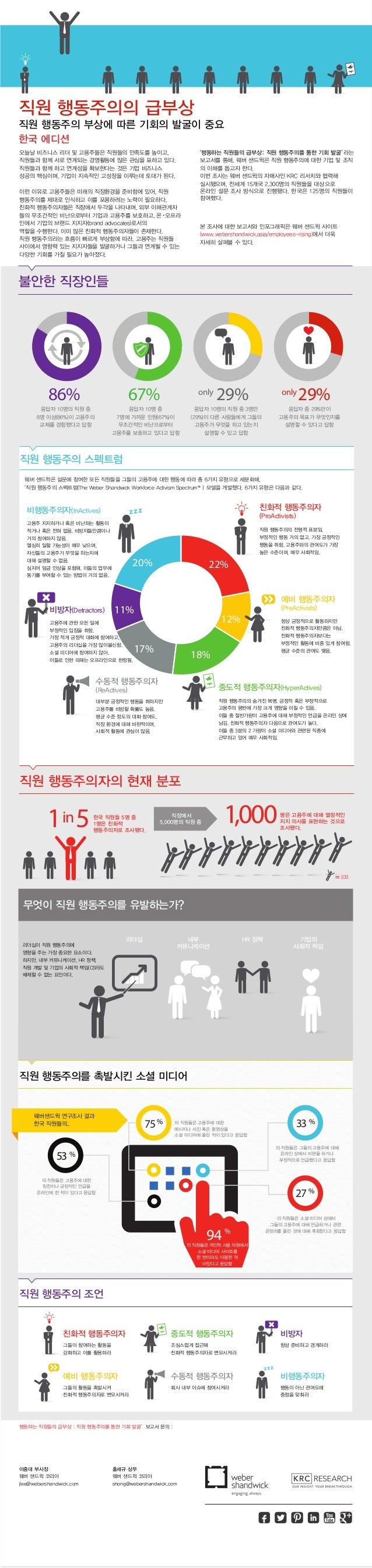 리더십 내부 커뮤니케이션 HR 정책 기업의 사회적 책임 22% 12% 18% 17% 11% 20% 86% 67% 29% 29% 1in5 1,000 75% 53 % 33 % 27 % %94 only only % 직원 행동...