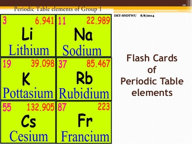 photograph regarding Periodic Table Flash Cards Printable referred to as Creating Flashcards making use of Inkscape Application