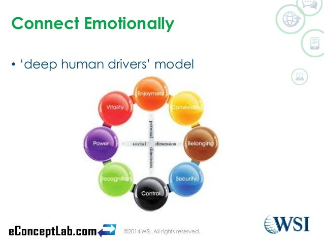 Connect Emotionally  • 'deep human drivers' model  ©2014 WSI. All rights reserved.