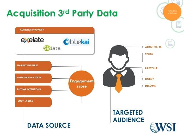 Acquisition 3rd Party Data  Engagement  score  ADULT 25-45  STUDY  LIFESTYLE  HOBBY  INCOME  TARGETED  AUDIENCE  AUDIENCE ...