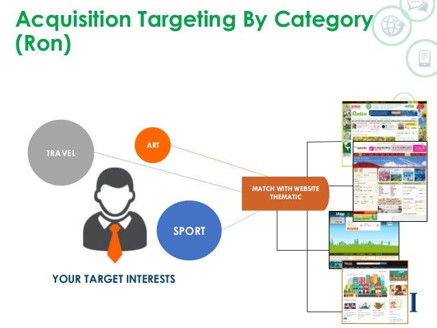 Acquisition Targeting By Category  (Ron)  RON  SPORT  TRAVEL  ART  YOUR TARGET INTERESTS  MATCH WITH WEBSITE  THEMATIC