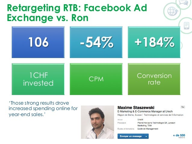 Retargeting RTB: Facebook Ad  Exchange vs. Ron  106 -54% +184%  1CHF  invested CPM Conversion  rate  'Those strong results...