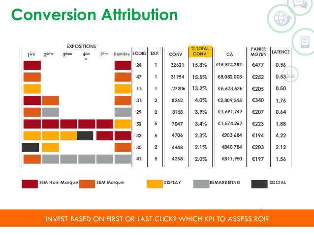 Conversion Attribution  EXPOSITIONS  1ère 2ème 3ème 4èm  e  % TOTAL  CONV.  5ème Dernière SCORE EXP. CONV CA  PANIER  MOYE...
