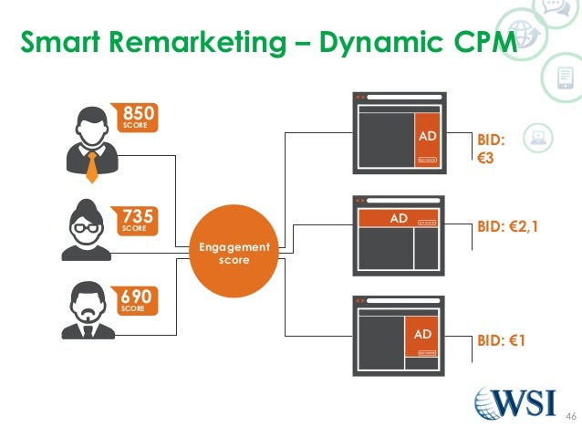 Smart Remarketing – Dynamic CPM  46  Engagement  score  BID:  €3  BID: €2,1  BID: €1  850  SCORE  735  SCORE  690  SCORE