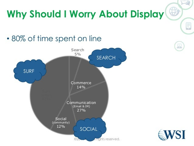 Why Should I Worry About Display  • 80% of time spent on line  Search  5%  Commerce  14%  Communication  (Email & IM)  27%...