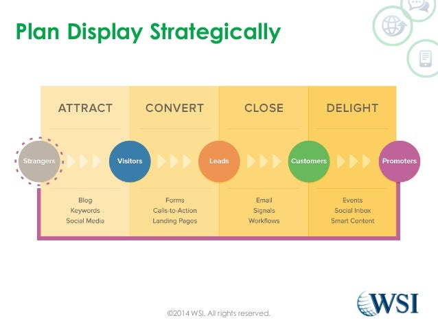 Plan Display Strategically  ©2014 WSI. All rights reserved.