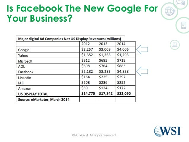 Is Facebook The New Google For  Your Business?  ©2014 WSI. All rights reserved.