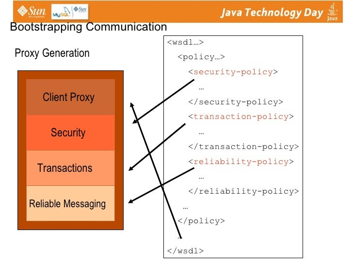 Interoperable Web Services With Jax Ws And Wsit