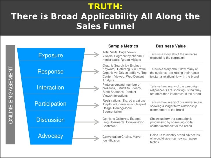 TRUTH: For Most B2B Brands, the Benefits Far          Outweigh the Risks   Social media has became a critical component i...