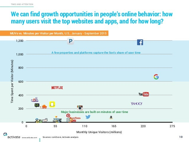 We can find growth opportunities in people's online behavior: how many users visit the top websites and apps, and for how ...